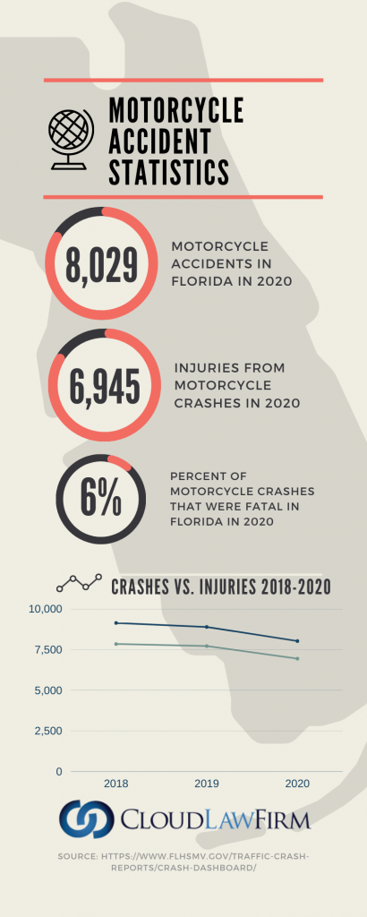 Florida Motorcycle Accident Statistics for 2020 - cloud law firm